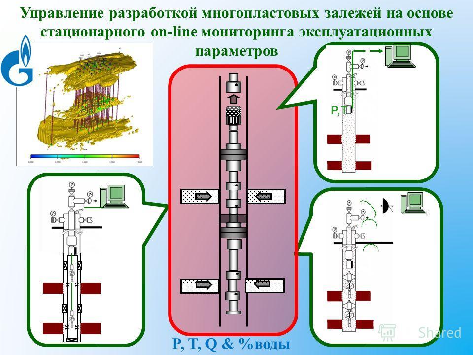 Управление разработкой многопластовых залежей на основе стационарного on-line мониторинга эксплуатационных параметров P,T P, T, Q & %воды