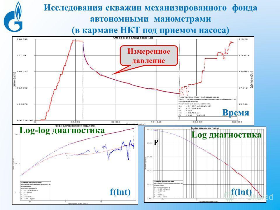 Исследования скважин механизированного фонда автономными манометрами (в кармане НКТ под приемом насоса) Скважина ***7, давление в декартовых координатах Время Р f(lnt) Log-log диагностика Log диагностика Измеренное давление