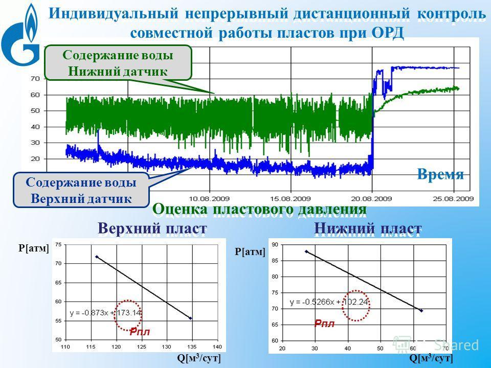 Р[атм] Q[м 3 /сут] Р[атм] Q[м 3 /сут] Рпл Индивидуальный непрерывный дистанционный контроль совместной работы пластов при ОРД Содержание воды Верхний датчик Содержание воды Нижний датчик Оценка пластового давления Верхний пласт Нижний пласт Оценка пл
