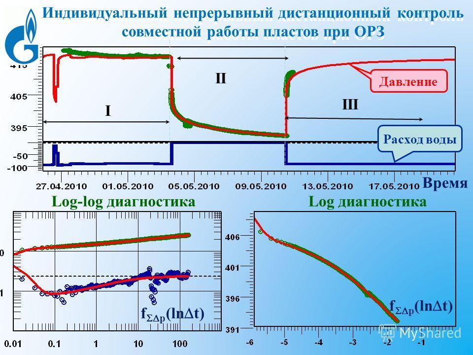 I II III f p (ln t) Индивидуальный непрерывный дистанционный контроль совместной работы пластов при ОРЗ Давление Расход воды Log-log диагностикаLog диагностика Время