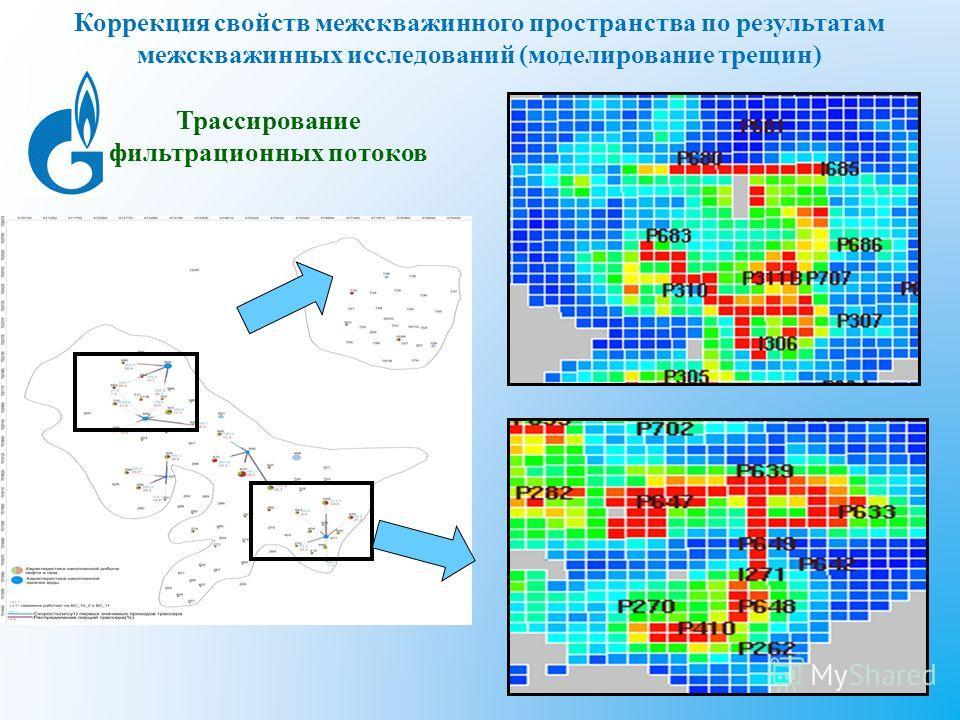 Коррекция свойств межскважинного пространства по результатам межскважинных исследований (моделирование трещин) Трассирование фильтрационных потоков