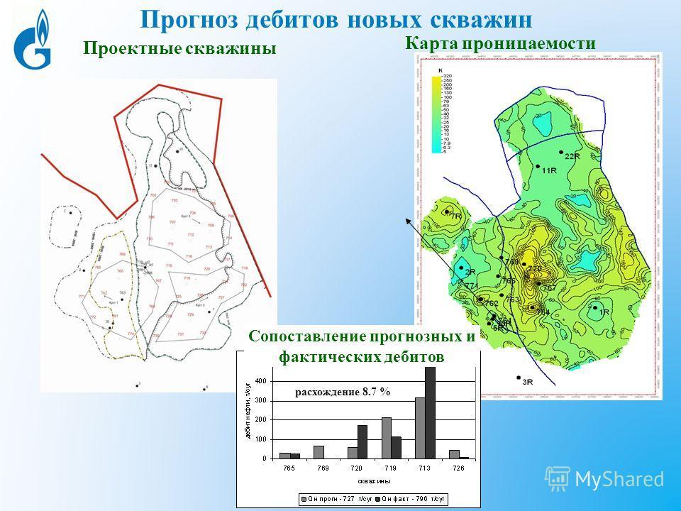 Прогноз дебитов новых скважин Проектные скважины Карта проницаемости расхождение 8.7 % Сопоставление прогнозных и фактических дебитов