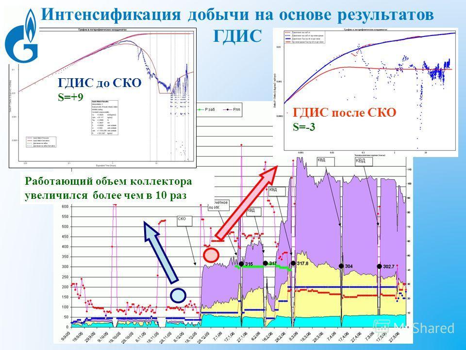 Работающий объем коллектора увеличился более чем в 10 раз Интенсификация добычи на основе результатов ГДИС ГДИС после СКО S=-3 ГДИС до СКО S=+9