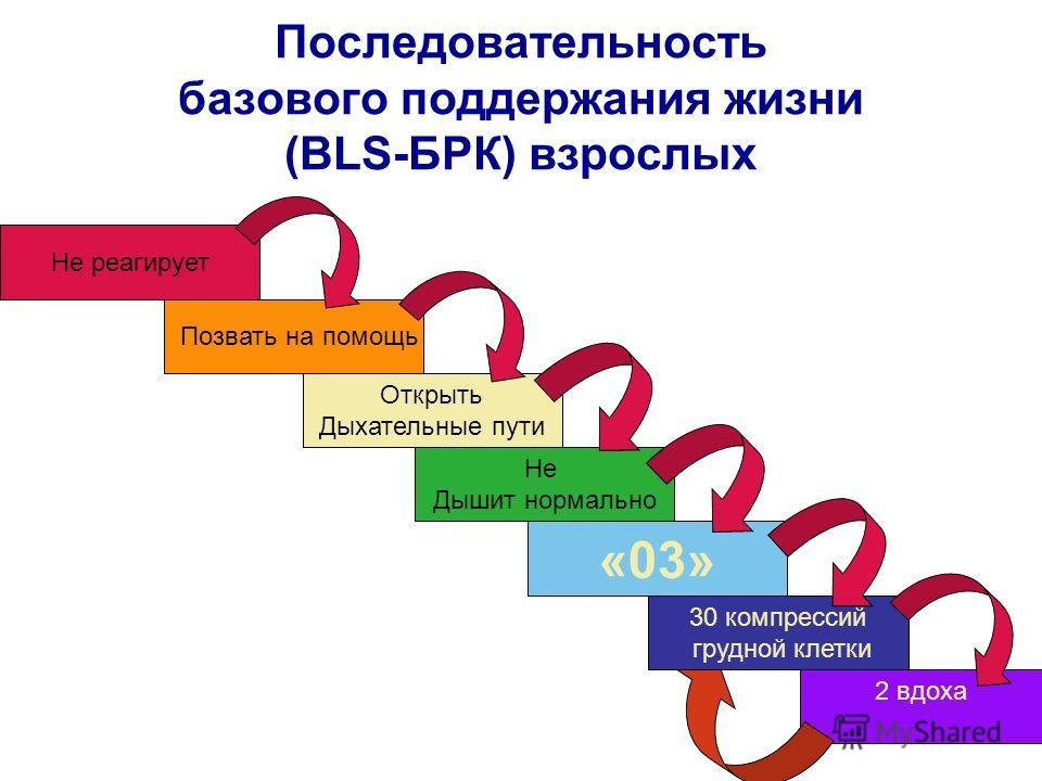 Последовательность базового поддержания жизни (BLS-БРК) взрослых 2 вдоха Не реагирует Позвать на помощь Открыть Дыхательные пути Не Дышит нормально «03» 30 компрессий грудной клетки