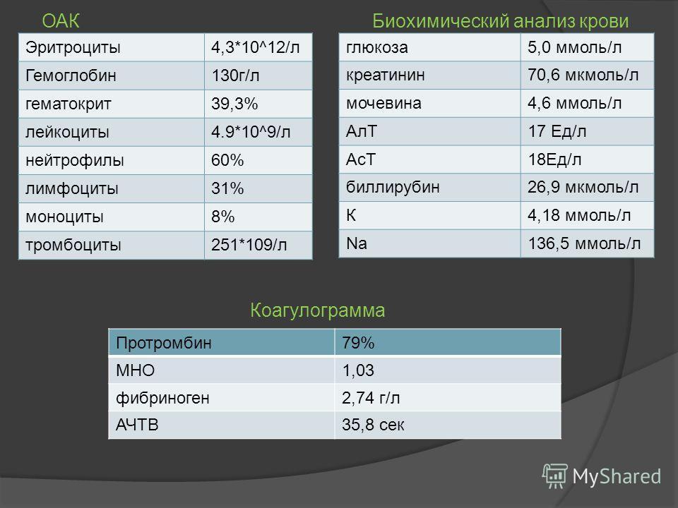 Эритроциты4,3*10^12/л Гемоглобин130г/л гематокрит39,3% лейкоциты4.9*10^9/л нейтрофилы60% лимфоциты31% моноциты8% тромбоциты251*109/л ОАК глюкоза5,0 ммоль/л креатинин70,6 мкмоль/л мочевина4,6 ммоль/л АлТ17 Ед/л АсТ18Ед/л биллирубин26,9 мкмоль/л К4,18