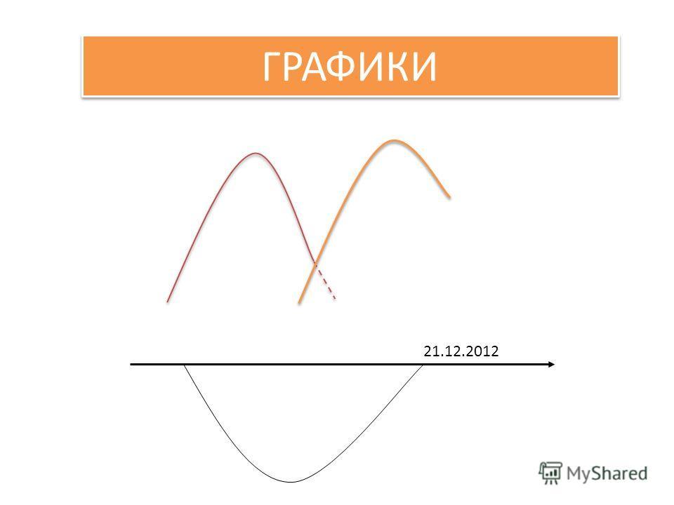 21.12.2012 ГРАФИКИ