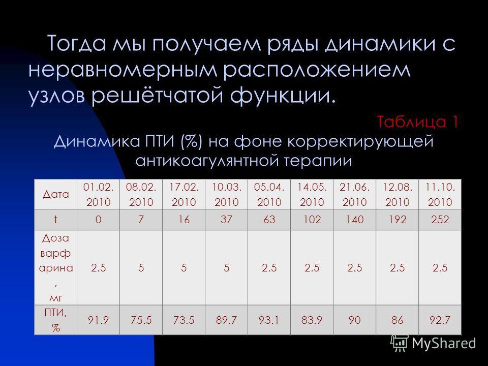 Тогда мы получаем ряды динамики с неравномерным расположением узлов решётчатой функции. Таблица 1 Динамика ПТИ (%) на фоне корректирующей антикоагулянтной терапии Дата 01.02. 2010 08.02. 2010 17.02. 2010 10.03. 2010 05.04. 2010 14.05. 2010 21.06. 201