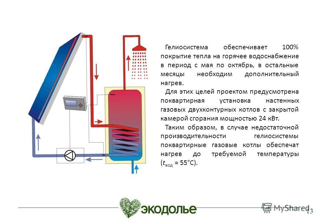 13 Гелиосистема обеспечивает 100% покрытие тепла на горячее водоснабжение в период с мая по октябрь, в остальные месяцы необходим дополнительный нагрев. Для этих целей проектом предусмотрена поквартирная установка настенных газовых двухконтурных котл