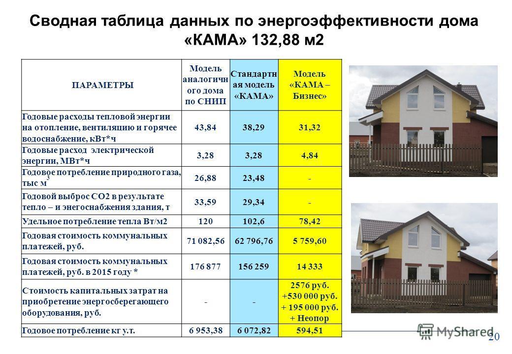 20 Сводная таблица данных по энергоэффективности дома «КАМА» 132,88 м2 ПАРАМЕТРЫ Модель аналогичн ого дома по СНИП Стандартн ая модель «КАМА» Модель «КАМА – Бизнес» Годовые расходы тепловой энергии на отопление, вентиляцию и горячее водоснабжение, кВ