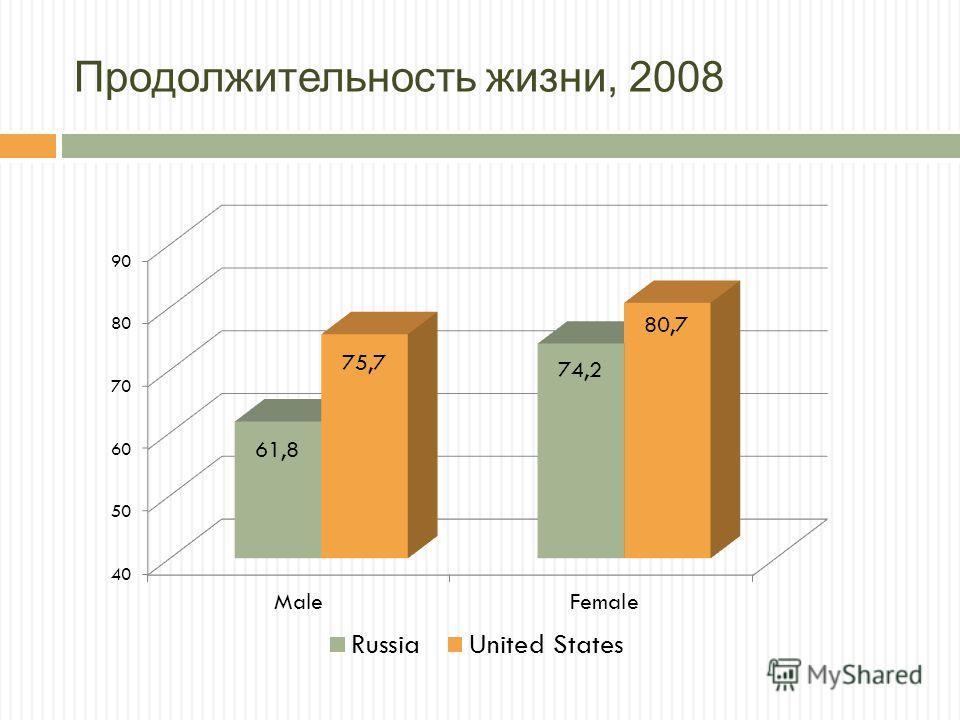 Продолжительность жизни, 2008