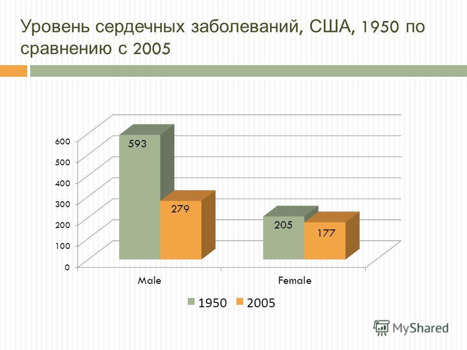 Уровень сердечных заболеваний, США, 1950 по сравнению с 2005