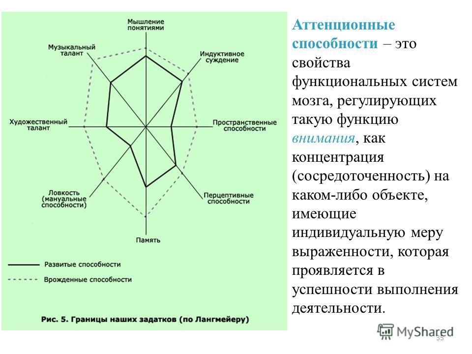 35 Аттенционные способности – это свойства функциональных систем мозга, регулирующих такую функцию внимания, как концентрация (сосредоточенность) на каком-либо объекте, имеющие индивидуальную меру выраженности, которая проявляется в успешности выполн