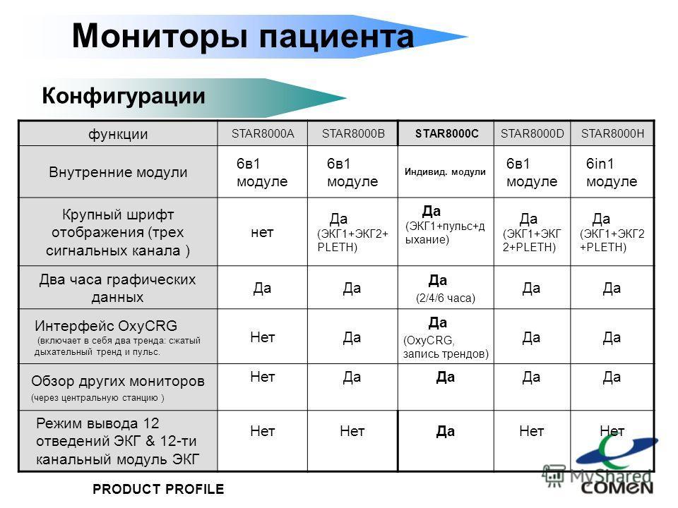 PRODUCT PROFILE Мониторы пациента Конфигурации функции STAR8000ASTAR8000BSTAR8000CSTAR8000DSTAR8000H Внутренние модули 6в1 модуле Индивид. модули 6в1 модуле 6in1 модуле Крупный шрифт отображения (трех сигнальных канала ) нет Да (ЭКГ1+ЭКГ2+ PLETH) Да