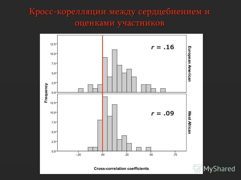 Кросс-корелляции между сердцебиением и оценками участников r =.16 r =.09