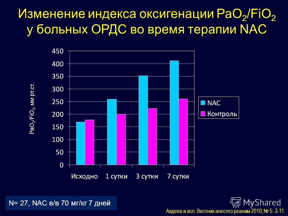 Изменение индекса оксигенации РаО 2 /FiO 2 у больных ОРДС во время терапии NAC Авдеев и кол. Вестник анестез реаним 2010; 5: 3-11. N= 27, NAC в/в 70 мг/кг 7 дней РаО 2 /FiO 2, мм рт.ст.
