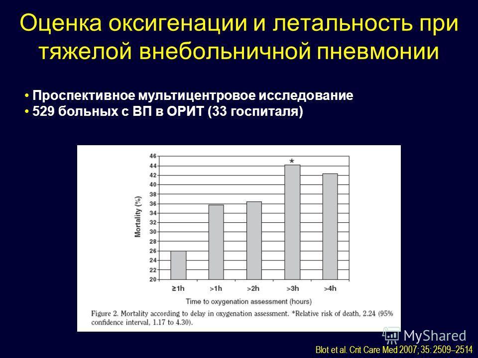Оценка оксигенации и летальность при тяжелой внебольничной пневмонии Blot et al. Crit Care Med 2007; 35: 2509–2514 Проспективное мультицентровое исследование 529 больных с ВП в ОРИТ (33 госпиталя)