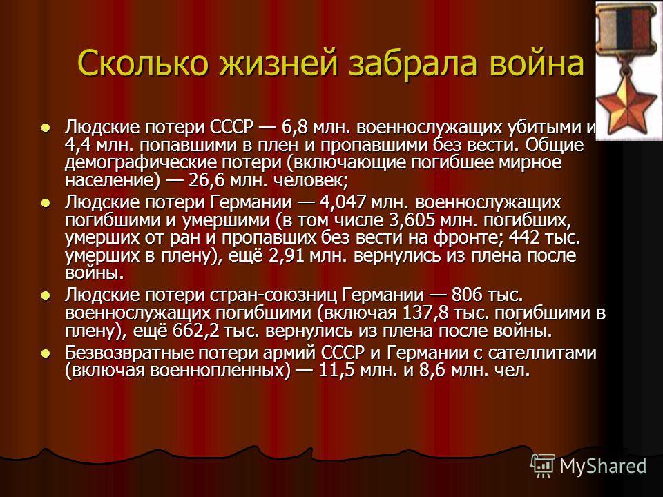 Сколько жизней забрала война Людские потери СССР 6,8 млн. военнослужащих убитыми и 4,4 млн. попавшими в плен и пропавшими без вести. Общие демографические потери (включающие погибшее мирное население) 26,6 млн. человек; Людские потери СССР 6,8 млн. в