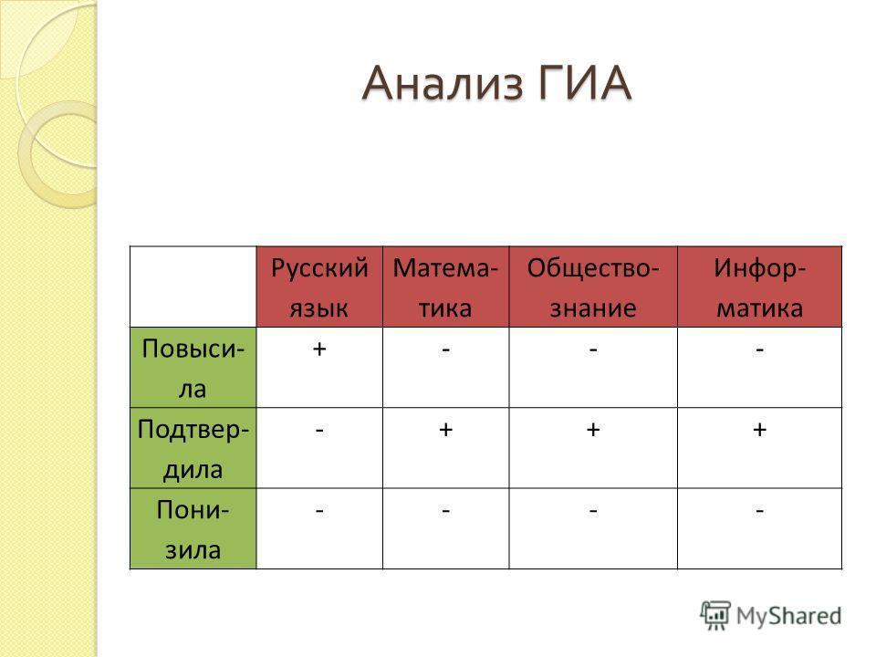 Анализ ГИА Русский язык Матема- тика Общество- знание Инфор- матика Повыси- ла +--- Подтвер- дила -+++ Пони- зила ----