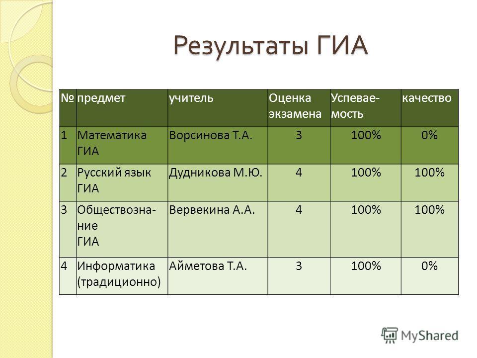 Результаты ГИА предметучительОценка экзамена Успевае- мость качество 1Математика ГИА Ворсинова Т.А.3100%0% 2Русский язык ГИА Дудникова М.Ю.4100% 3Обществозна- ние ГИА Вервекина А.А.4100% 4Информатика (традиционно) Айметова Т.А.3100%0%