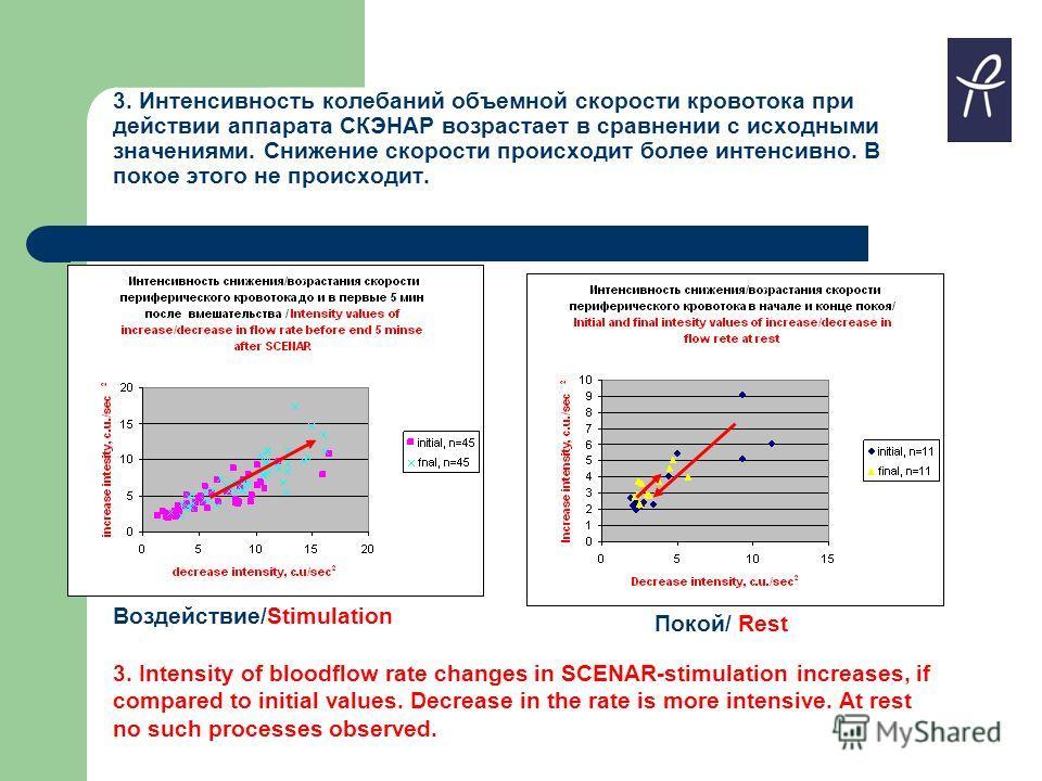 3. Интенсивность колебаний объемной скорости кровотока при действии аппарата СКЭНАР возрастает в сравнении с исходными значениями. Снижение скорости происходит более интенсивно. В покое этого не происходит. Воздействие/Stimulation Покой/ Rest 3. Inte