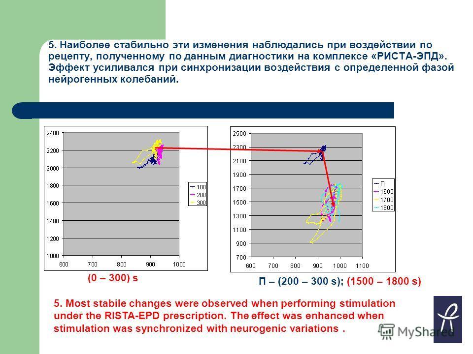 5. Наиболее стабильно эти изменения наблюдались при воздействии по рецепту, полученному по данным диагностики на комплексе «РИСТА-ЭПД». Эффект усиливался при синхронизации воздействия с определенной фазой нейрогенных колебаний. 5. Most stabile change