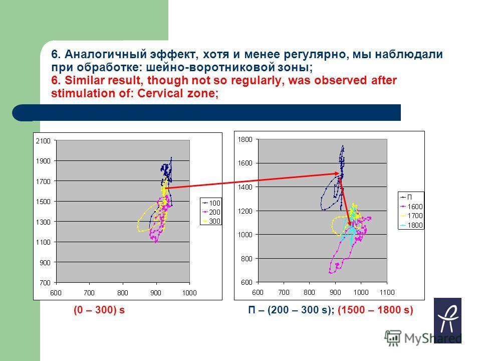 6. Аналогичный эффект, хотя и менее регулярно, мы наблюдали при обработке: шейно-воротниковой зоны; 6. Similar result, though not so regularly, was observed after stimulation of: Cervical zone; (0 – 300) sП – (200 – 300 s); (1500 – 1800 s)