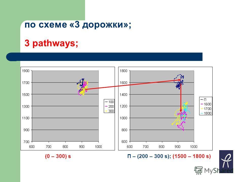 по схеме «3 дорожки»; 3 pathways; П – (200 – 300 s); (1500 – 1800 s)(0 – 300) s