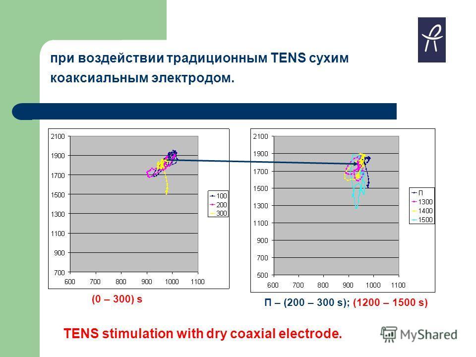 при воздействии традиционным TENS сухим коаксиальным электродом. TENS stimulation with dry coaxial electrode. П – (200 – 300 s); (1200 – 1500 s) (0 – 300) s