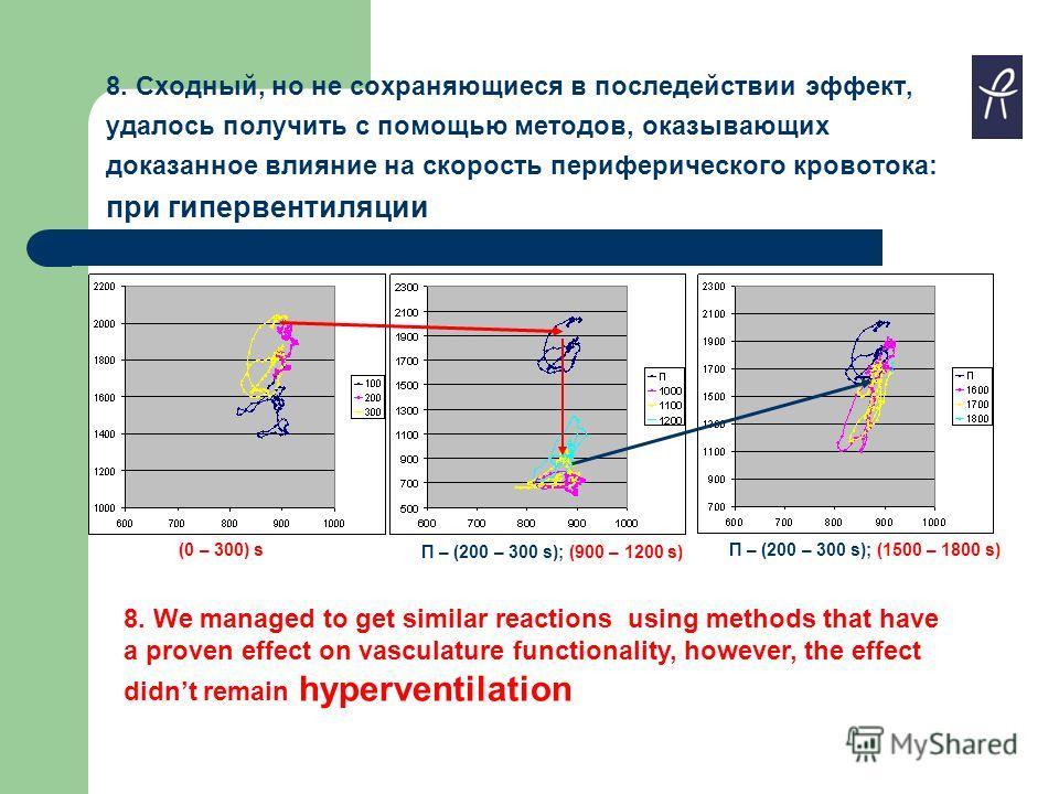 8. Сходный, но не сохраняющиеся в последействии эффект, удалось получить с помощью методов, оказывающих доказанное влияние на скорость периферического кровотока: при гипервентиляции 8. We managed to get similar reactions using methods that have a pro