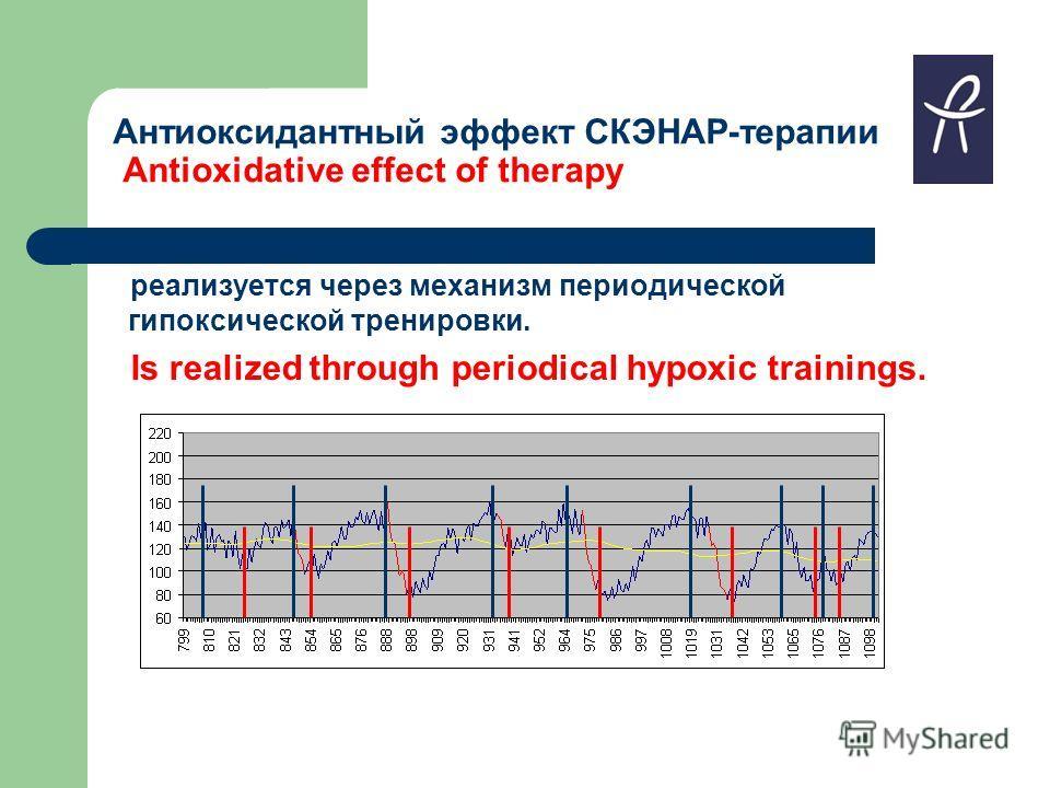 Антиоксидантный эффект СКЭНАР-терапии Antioxidative effect of therapy реализуется через механизм периодической гипоксической тренировки. Is realized through periodical hypoxic trainings.
