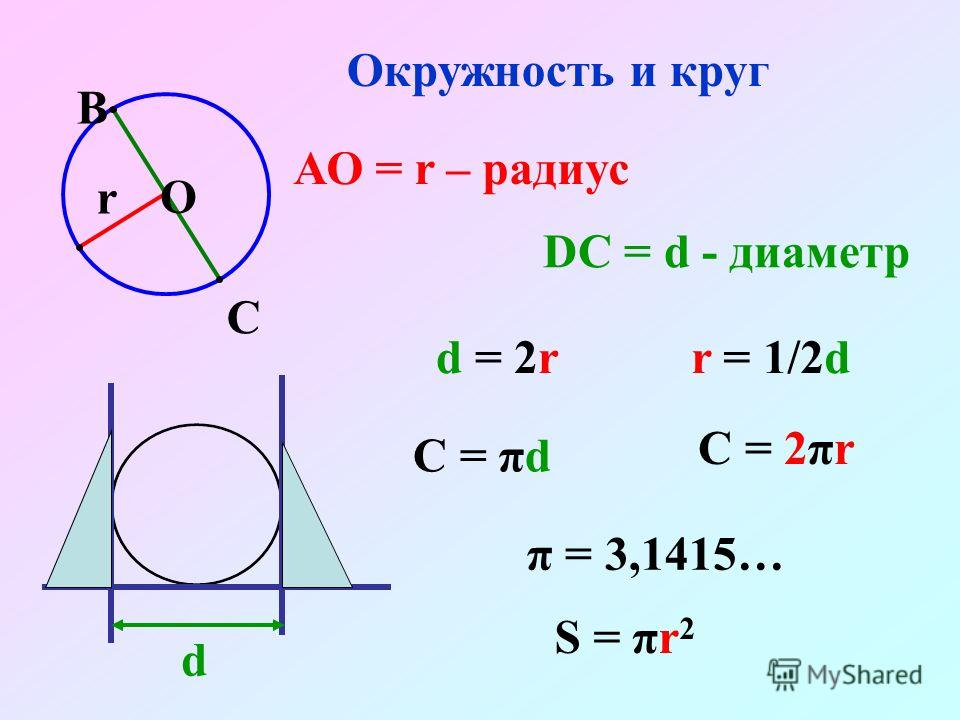 d Окружность и круг АО = r – радиус О В С r DC = d - диаметр d = 2rr = 1/2d C = 2πr C = πd S = πr 2 π = 3,1415…