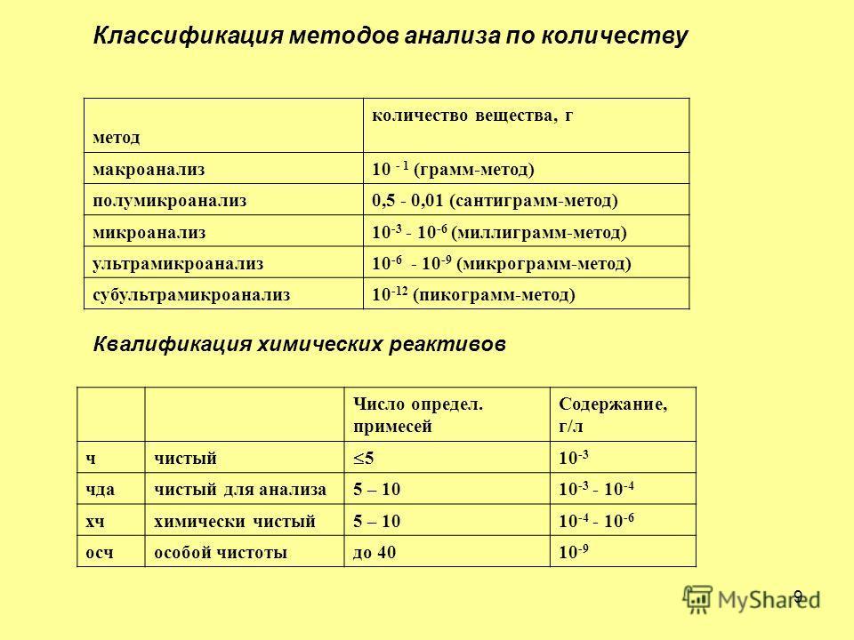 9 Классификация методов анализа по количеству метод количество вещества, г макроанализ10 - 1 (грамм-метод) полумикроанализ0,5 - 0,01 (сантиграмм-метод) микроанализ10 -3 - 10 -6 (миллиграмм-метод) ультрамикроанализ10 -6 - 10 -9 (микрограмм-метод) субу