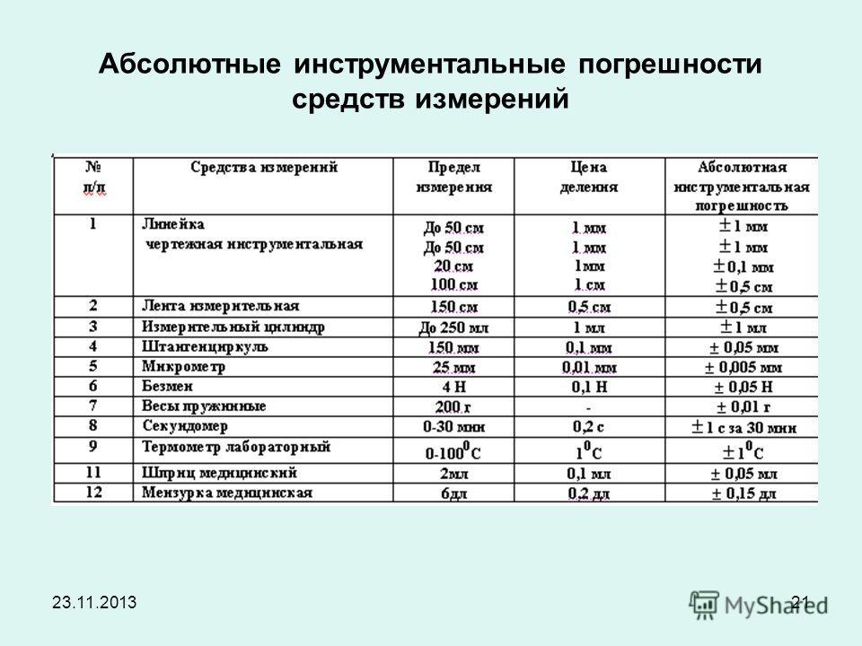 23.11.201321 Абсолютные инструментальные погрешности средств измерений