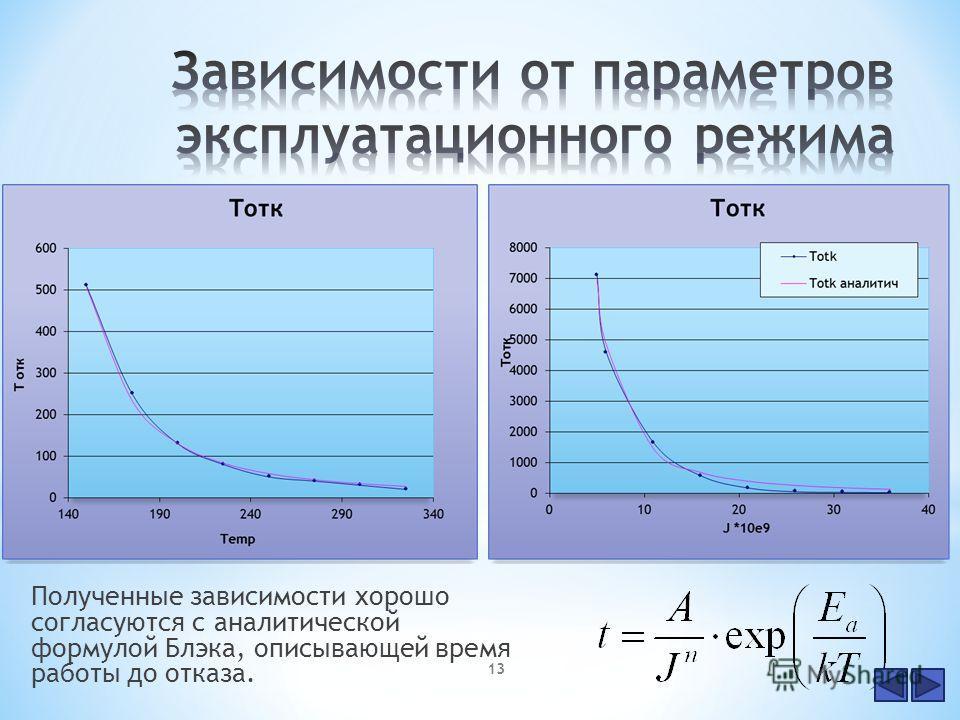 Полученные зависимости хорошо согласуются с аналитической формулой Блэка, описывающей время работы до отказа. 13