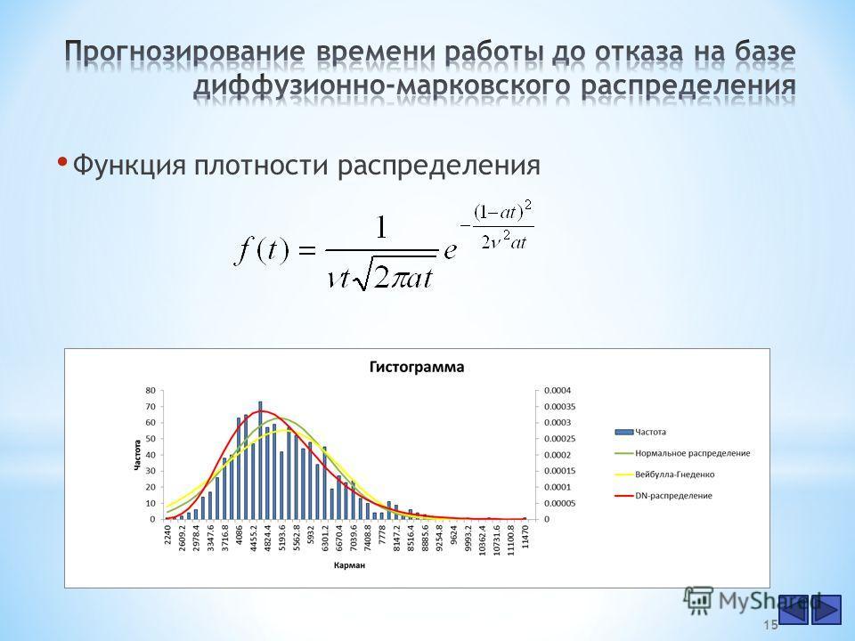 Функция плотности распределения 15