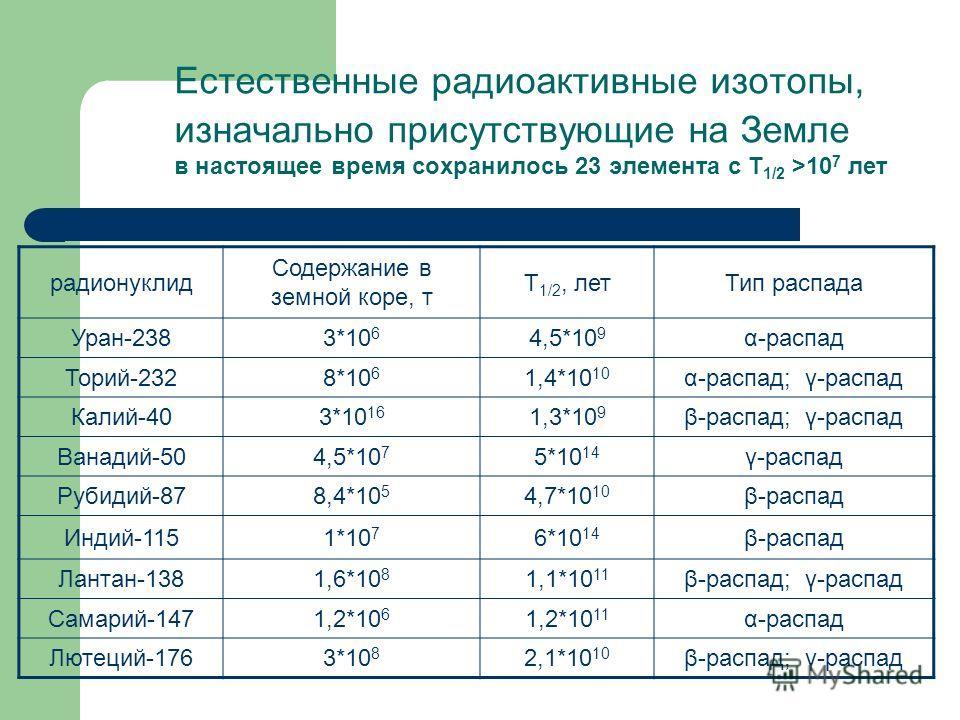 Естественные радиоактивные изотопы, изначально присутствующие на Земле в настоящее время сохранилось 23 элемента с Т 1/2 >10 7 лет радионуклид Содержание в земной коре, т Т 1/2, летТип распада Уран-2383*10 6 4,5*10 9 α-распад Торий-2328*10 6 1,4*10 1