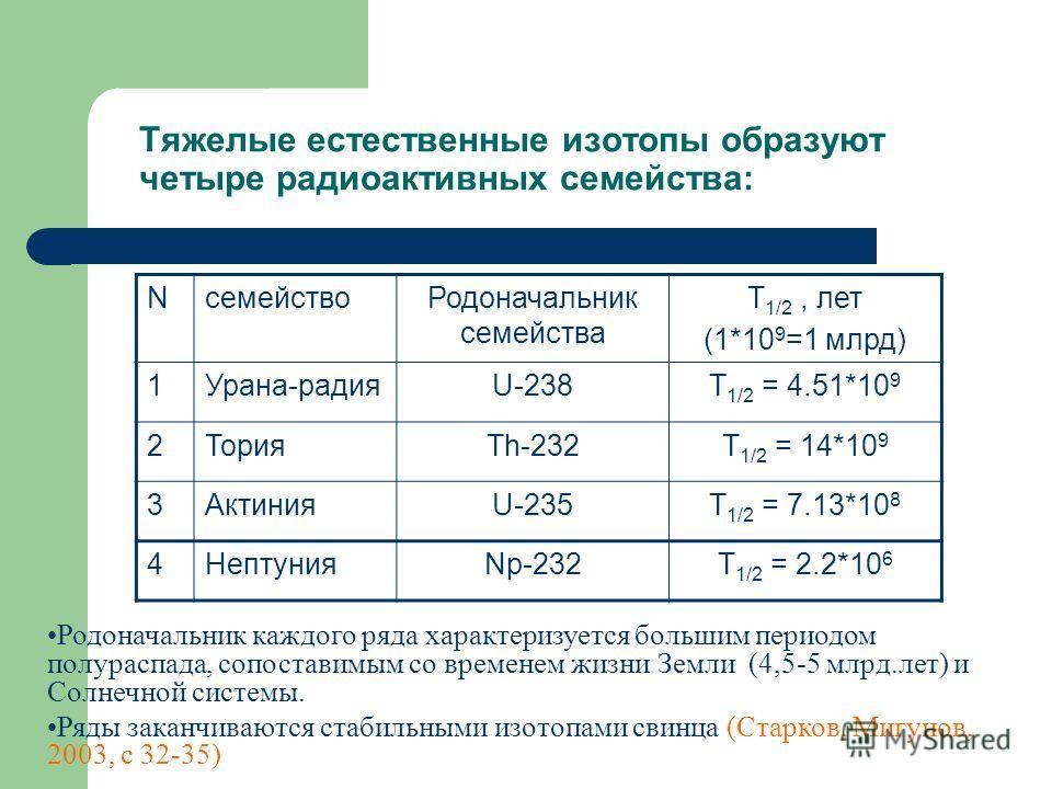 Тяжелые естественные изотопы образуют четыре радиоактивных семейства: NсемействоРодоначальник семейства Т 1/2, лет (1*10 9 =1 млрд) 1Урана-радияU-238Т 1/2 = 4.51*10 9 2ТорияTh-232Т 1/2 = 14*10 9 3АктинияU-235Т 1/2 = 7.13*10 8 4НептунияNp-232Т 1/2 = 2