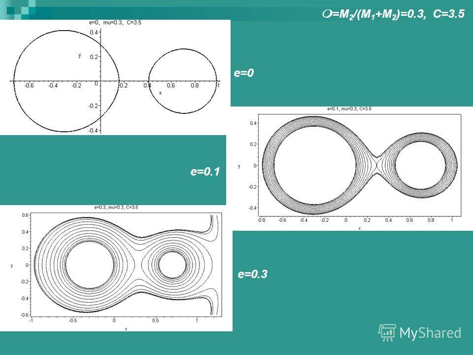 m=M 2 /(M 1 +M 2 )=0.3, C=3.5 e=0 e=0.1 e=0.3