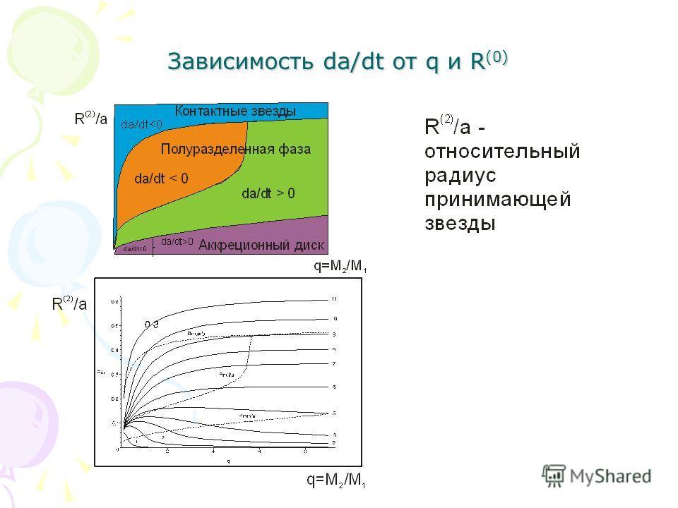 Зависимость da/dt от q и R (0)