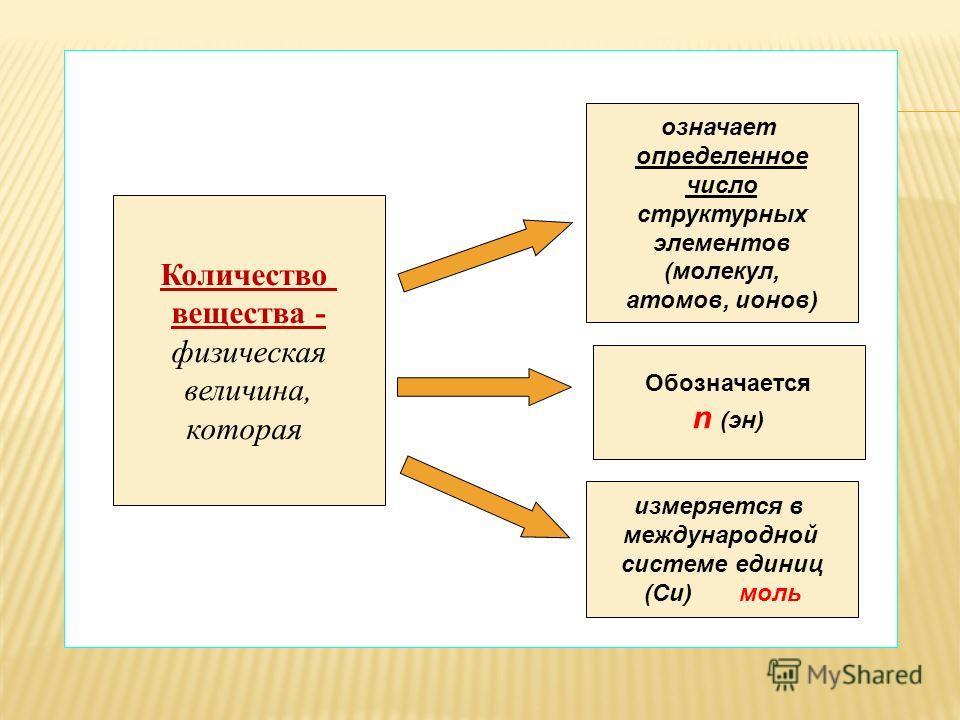 Количество вещества - физическая величина, которая означает определенное число структурных элементов (молекул, атомов, ионов) Обозначается n (эн) измеряется в международной системе единиц (Си) моль
