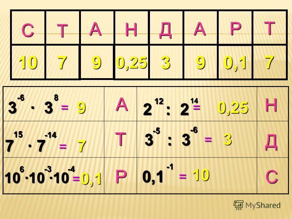 С А Р Д Н А Т Р Т А Д Н С = = 10 9 = = 7 3 3 = 0,1 7 7 10 10 10 6 -3 0,1 0,1 2 : 2 = 1214 8 0,25 3 : 3 -5 -6 3 99 -14 15 7 0,25 310 -6 Т 7 -4