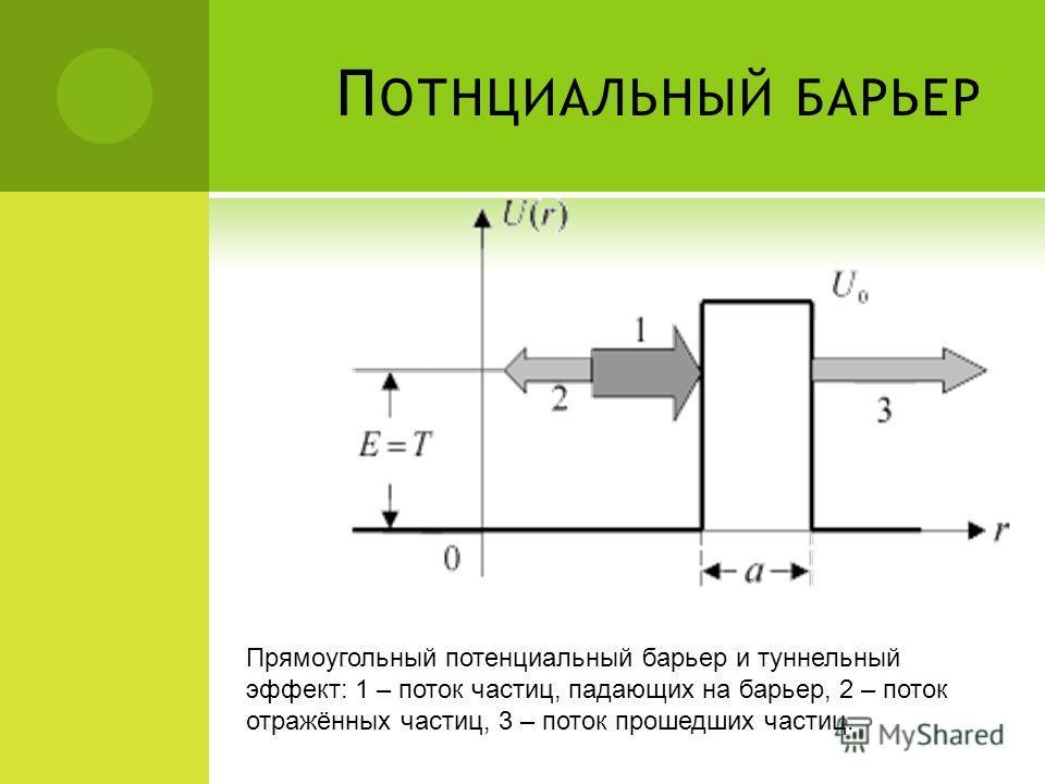 П ОТНЦИАЛЬНЫЙ БАРЬЕР Прямоугольный потенциальный барьер и туннельный эффект: 1 – поток частиц, падающих на барьер, 2 – поток отражённых частиц, 3 – поток прошедших частиц.