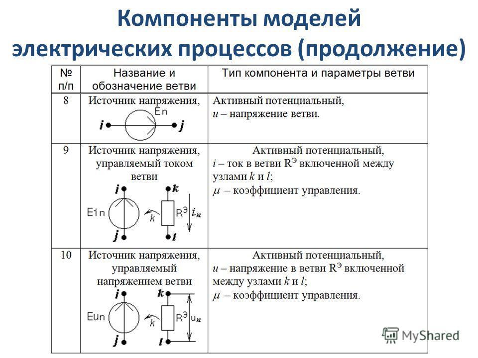 Компоненты моделей электрических процессов (продолжение)