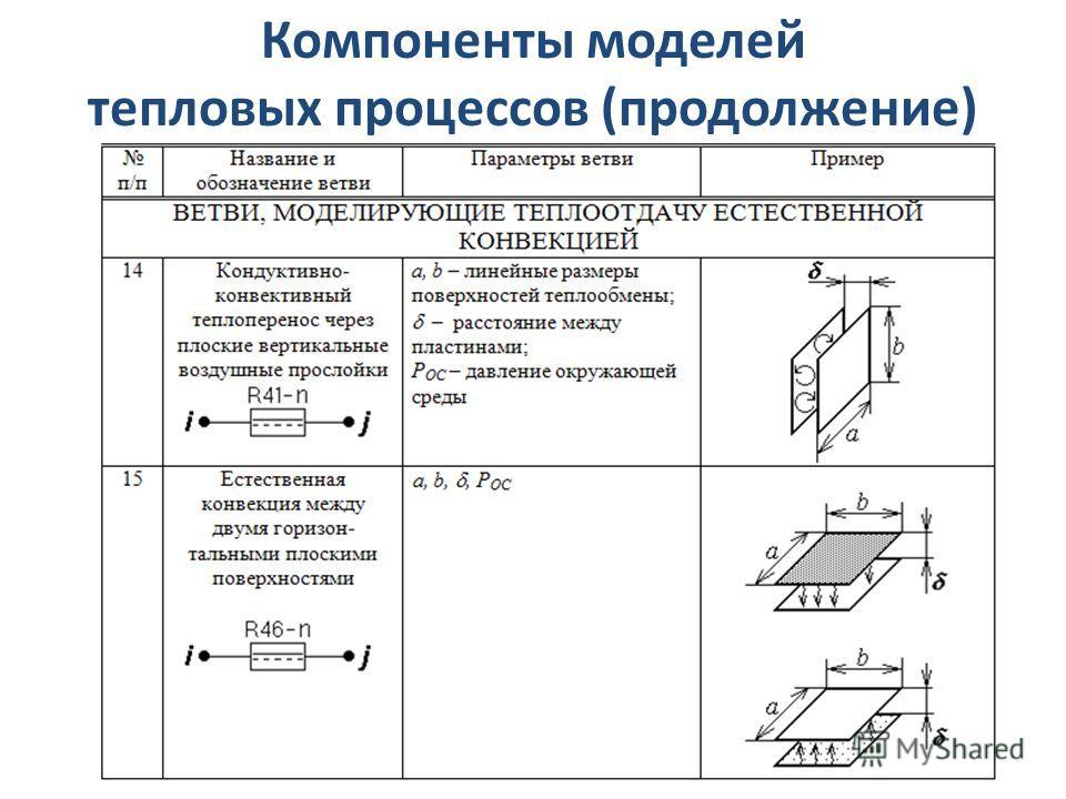 Компоненты моделей тепловых процессов (продолжение)