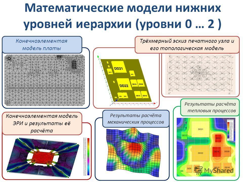 Математические модели нижних уровней иерархии (уровни 0 … 2 ) Конечноэлементая модель платы Конечноэлементая модель ЭРИ и результаты её расчёта Результаты расчёта механических процессов Результаты расчёта тепловых процессов Трёхмерный эскиз печатного