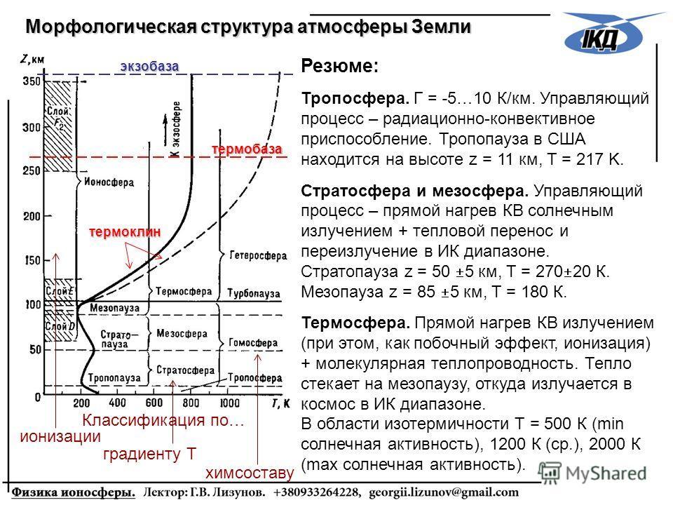 Морфологическая структура атмосферы Земли экзобаза Классификация по… ионизации градиенту Т химсоставу Резюме: Тропосфера. Г = -5…10 К/км. Управляющий процесс – радиационно-конвективное приспособление. Тропопауза в США находится на высоте z = 11 км, T