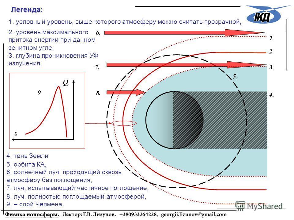 2. уровень максимального притока энергии при данном зенитном угле, 3. глубина проникновения УФ излучения, Легенда: 5. орбита КА, 6. солнечный луч, проходящий сквозь атмосферу без поглощения, 7. луч, испытывающий частичное поглощение, 1. условный уров