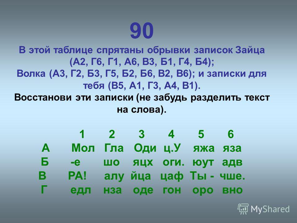 90 В этой таблице спрятаны обрывки записок Зайца (А2, Г6, Г1, А6, В3, Б1, Г4, Б4); Волка (А3, Г2, Б3, Г5, Б2, Б6, В2, В6); и записки для тебя (В5, А1, Г3, А4, В1). Восстанови эти записки (не забудь разделить текст на слова). 123456 АМол Гла Оди ц.У я