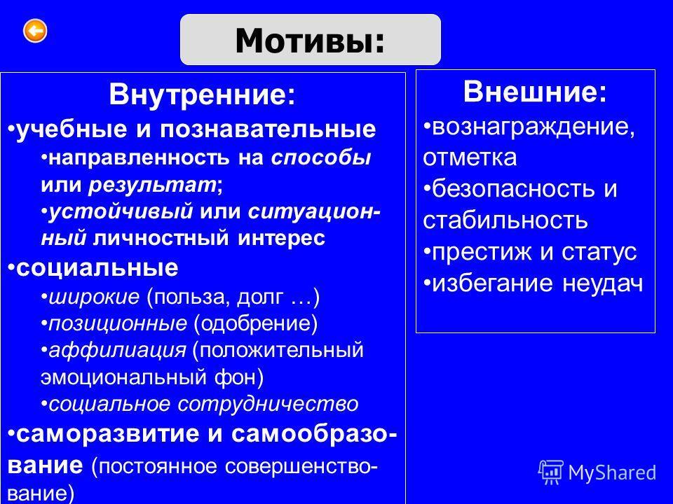 Мотивы: Внутренние: учебные и познавательные направленность на способы или результат; устойчивый или ситуацион- ный личностный интерес социальные широкие (польза, долг …) позиционные (одобрение) аффилиация (положительный эмоциональный фон) социальное