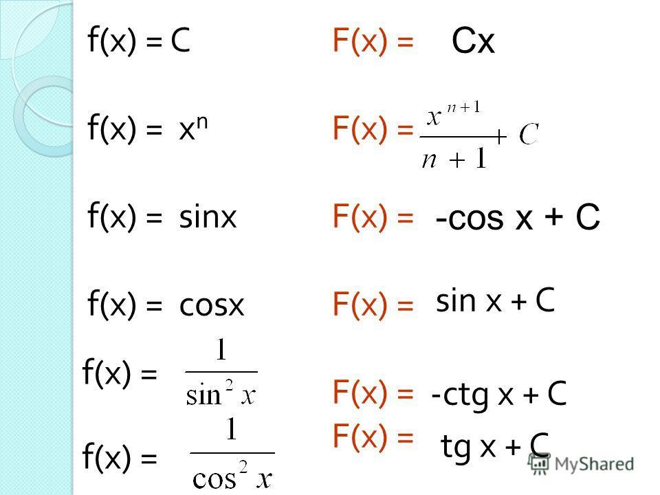 f(x) = C f(x) = х n f(x) = sinx f(x) = cosx f(x) = F(x) = Сх -cos x + C sin x + C -ctg x + C tg x + C
